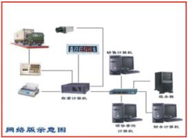 长江衡器软件配置及功能